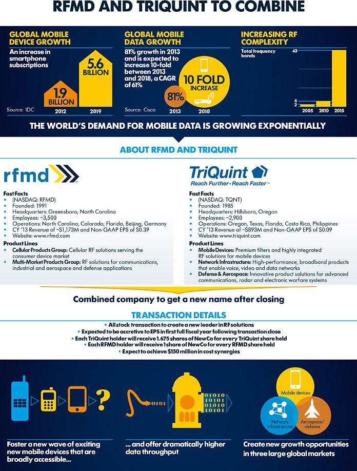 RFMD TriQuint Merger